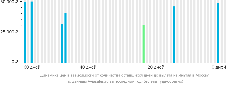 Динамика цен в зависимости от количества оставшихся дней до вылета из Яньтая в Москву