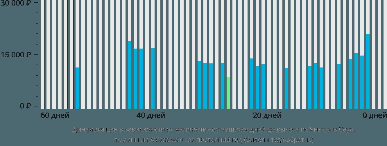 Динамика цен в зависимости от количества оставшихся дней до вылета из Яньтая в Сеул