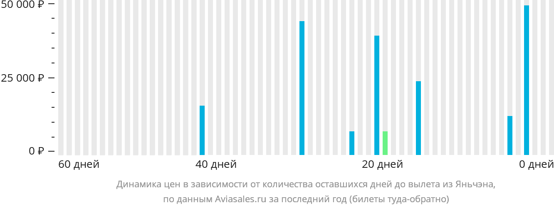 Динамика цен в зависимости от количества оставшихся дней до вылета из Яньчэна