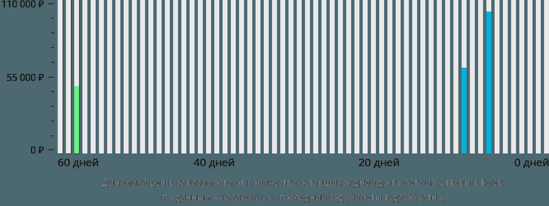 Динамика цен в зависимости от количества оставшихся дней до вылета из Оттавы в Киев