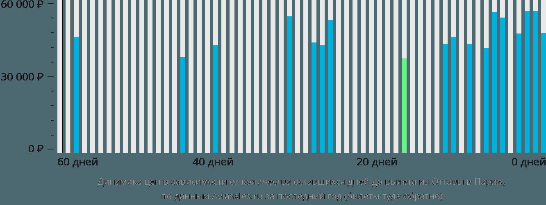 Динамика цен в зависимости от количества оставшихся дней до вылета из Оттавы в Париж