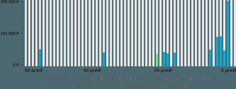 Динамика цен в зависимости от количества оставшихся дней до вылета из Оттавы в Россию