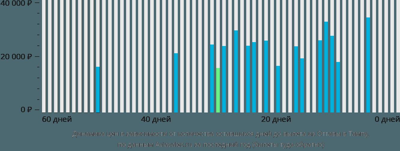 Динамика цен в зависимости от количества оставшихся дней до вылета из Оттавы в Тампу