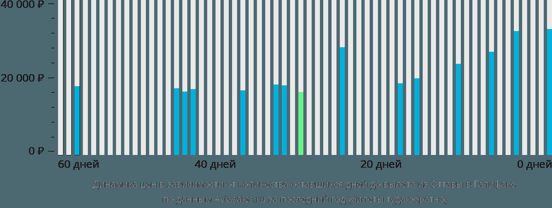 Динамика цен в зависимости от количества оставшихся дней до вылета из Оттавы в Галифакс