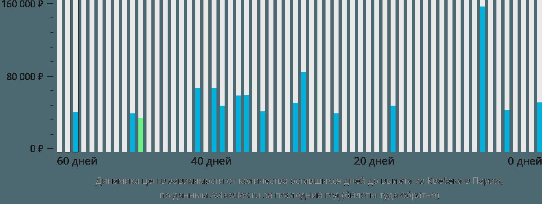 Динамика цен в зависимости от количества оставшихся дней до вылета из Квебека в Париж