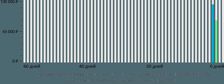 Динамика цен в зависимости от количества оставшихся дней до вылета из Реджайны в Дубай