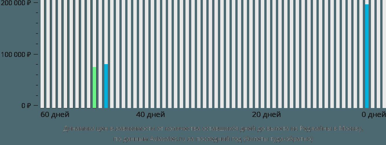 Динамика цен в зависимости от количества оставшихся дней до вылета из Реджайны в Москву