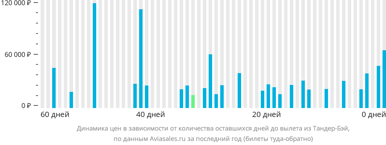 Динамика цен в зависимости от количества оставшихся дней до вылета из Тандер-Бея