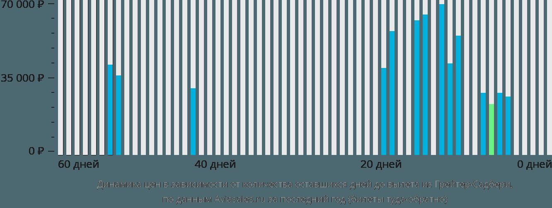 Динамика цен в зависимости от количества оставшихся дней до вылета из Грейтер-Садбери