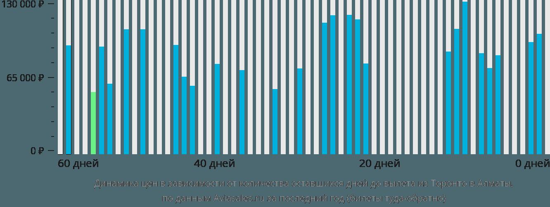 Динамика цен в зависимости от количества оставшихся дней до вылета из Торонто в Алматы