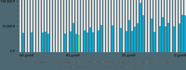 Динамика цен в зависимости от количества оставшихся дней до вылета из Торонто в Афины