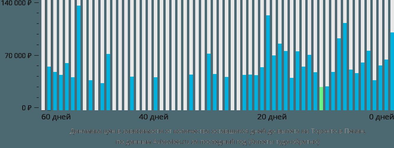 Динамика цен в зависимости от количества оставшихся дней до вылета из Торонто в Пекин