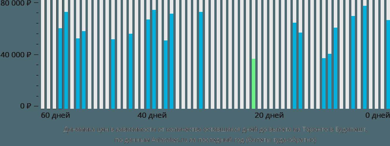 Динамика цен в зависимости от количества оставшихся дней до вылета из Торонто в Будапешт