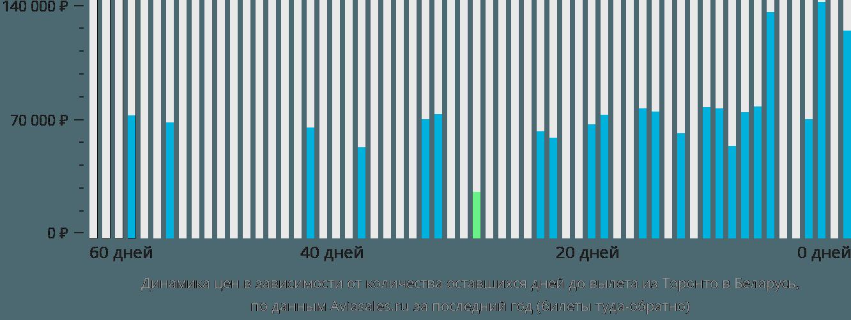 Динамика цен в зависимости от количества оставшихся дней до вылета из Торонто в Беларусь