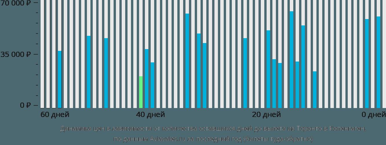 Динамика цен в зависимости от количества оставшихся дней до вылета из Торонто в Копенгаген