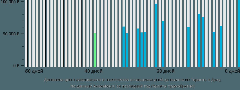 Динамика цен в зависимости от количества оставшихся дней до вылета из Торонто в Доху