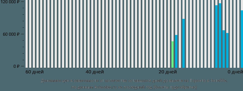 Динамика цен в зависимости от количества оставшихся дней до вылета из Торонто в Энтеббе