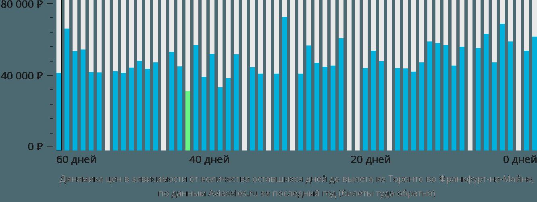 Динамика цен в зависимости от количества оставшихся дней до вылета из Торонто во Франкфурт-на-Майне