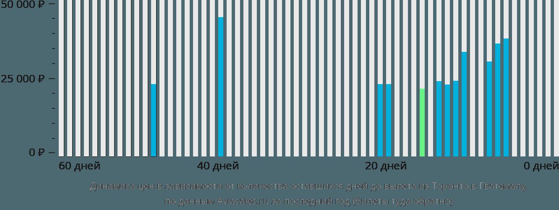 Динамика цен в зависимости от количества оставшихся дней до вылета из Торонто в Гватемалу