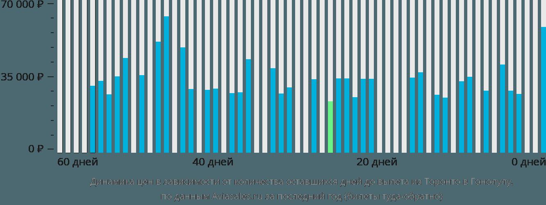 Динамика цен в зависимости от количества оставшихся дней до вылета из Торонто в Гонолулу