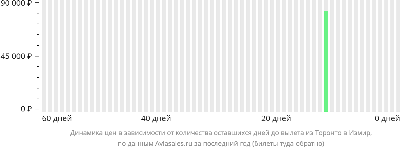 Динамика цен в зависимости от количества оставшихся дней до вылета из Торонто в Измир
