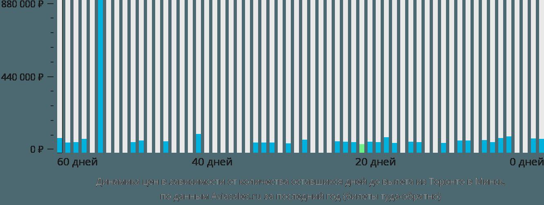 Динамика цен в зависимости от количества оставшихся дней до вылета из Торонто в Минск