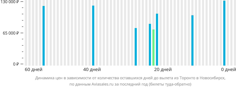 Динамика цен в зависимости от количества оставшихся дней до вылета из Торонто в Новосибирск