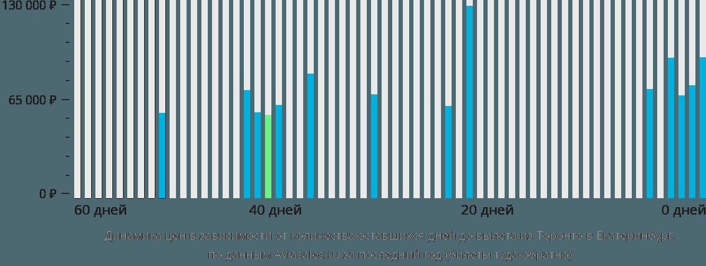 Динамика цен в зависимости от количества оставшихся дней до вылета из Торонто в Екатеринбург