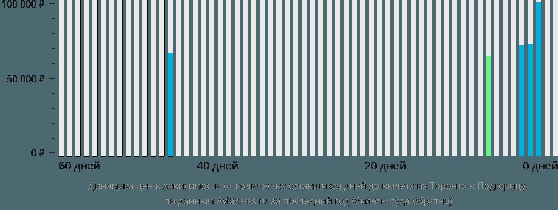 Динамика цен в зависимости от количества оставшихся дней до вылета из Торонто в Подгорицу