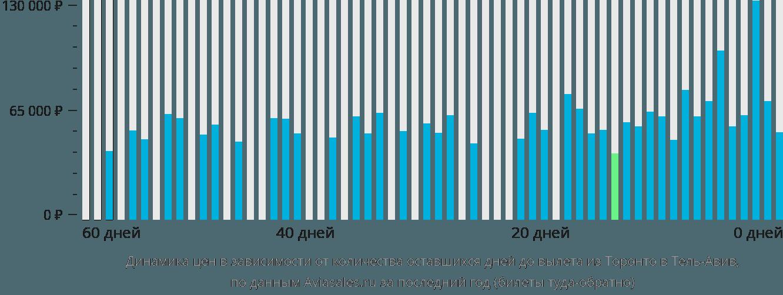Динамика цен в зависимости от количества оставшихся дней до вылета из Торонто в Тель-Авив