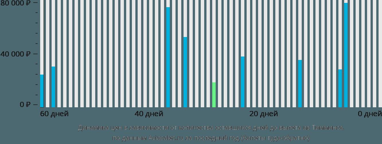 Динамика цен в зависимости от количества оставшихся дней до вылета из Тимминса