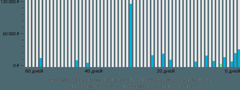 Динамика цен в зависимости от количества оставшихся дней до вылета из Янчжоу