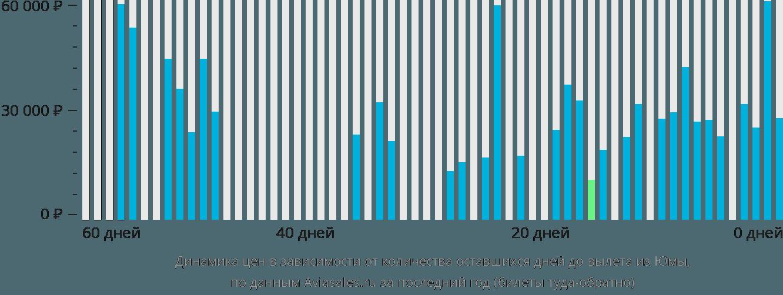 Динамика цен в зависимости от количества оставшихся дней до вылета из Юмы