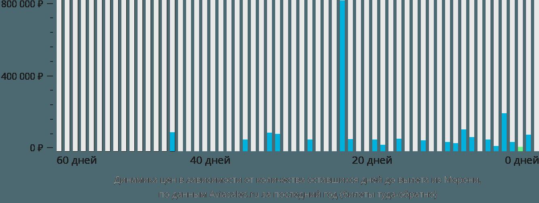 Динамика цен в зависимости от количества оставшихся дней до вылета из Морони