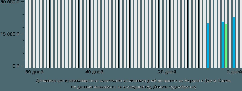 Динамика цен в зависимости от количества оставшихся дней до вылета из Морони в Дар-эс-Салам