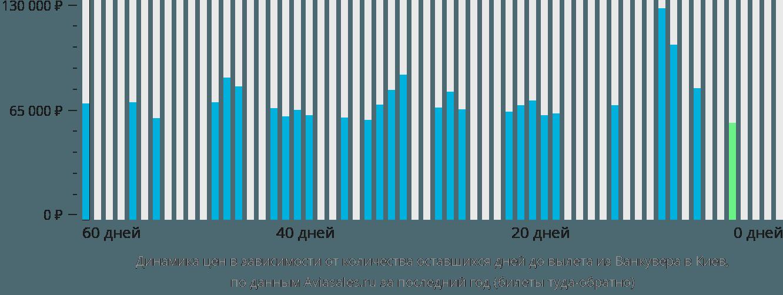 Динамика цен в зависимости от количества оставшихся дней до вылета из Ванкувера в Киев