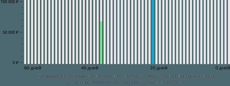 Динамика цен в зависимости от количества оставшихся дней до вылета из Виннипега в Минск