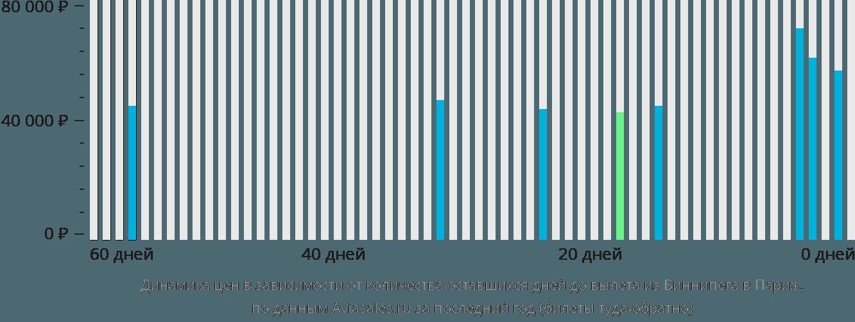 Динамика цен в зависимости от количества оставшихся дней до вылета из Виннипега в Париж