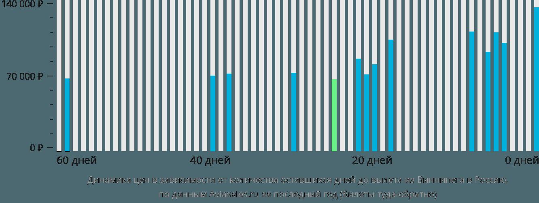 Динамика цен в зависимости от количества оставшихся дней до вылета из Виннипега в Россию