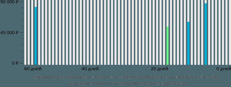 Динамика цен в зависимости от количества оставшихся дней до вылета из Виннипега в Тель-Авив