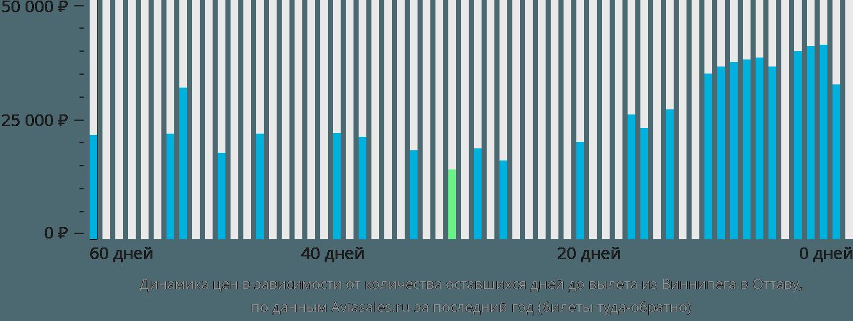 Динамика цен в зависимости от количества оставшихся дней до вылета из Виннипега в Оттаву