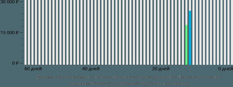 Динамика цен в зависимости от количества оставшихся дней до вылета из Виннипега в Саскатун