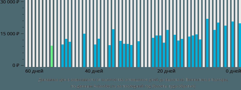 Динамика цен в зависимости от количества оставшихся дней до вылета из Виннипега в Калгари