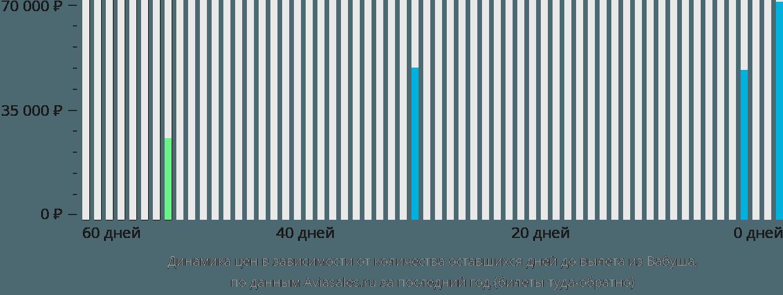 Динамика цен в зависимости от количества оставшихся дней до вылета из Вабуша