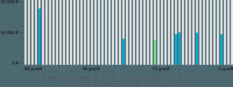Динамика цен в зависимости от количества оставшихся дней до вылета из Калгари в Гавану