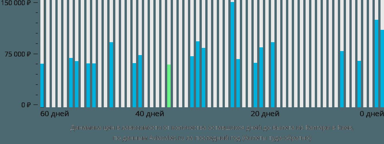 Динамика цен в зависимости от количества оставшихся дней до вылета из Калгари в Киев