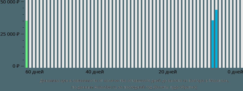Динамика цен в зависимости от количества оставшихся дней до вылета из Калгари в Масатлан