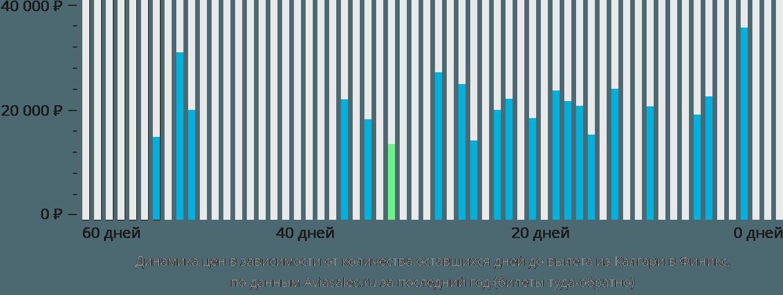 Динамика цен в зависимости от количества оставшихся дней до вылета из Калгари в Финикс