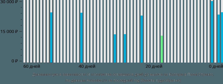Динамика цен в зависимости от количества оставшихся дней до вылета из Калгари в Палм-Спрингс