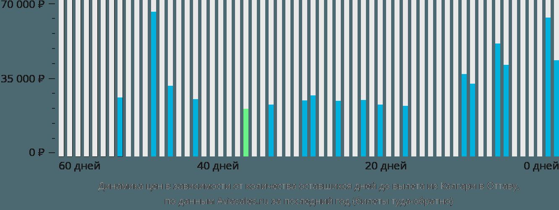 Динамика цен в зависимости от количества оставшихся дней до вылета из Калгари в Оттаву